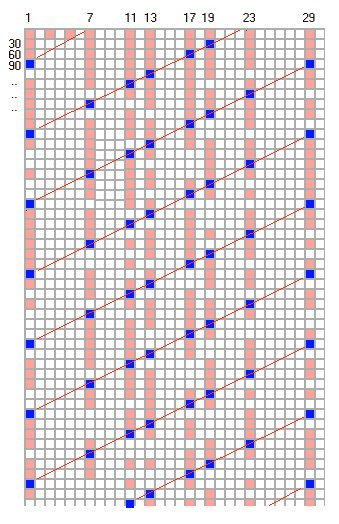 bestimmung kern lineare abbildung